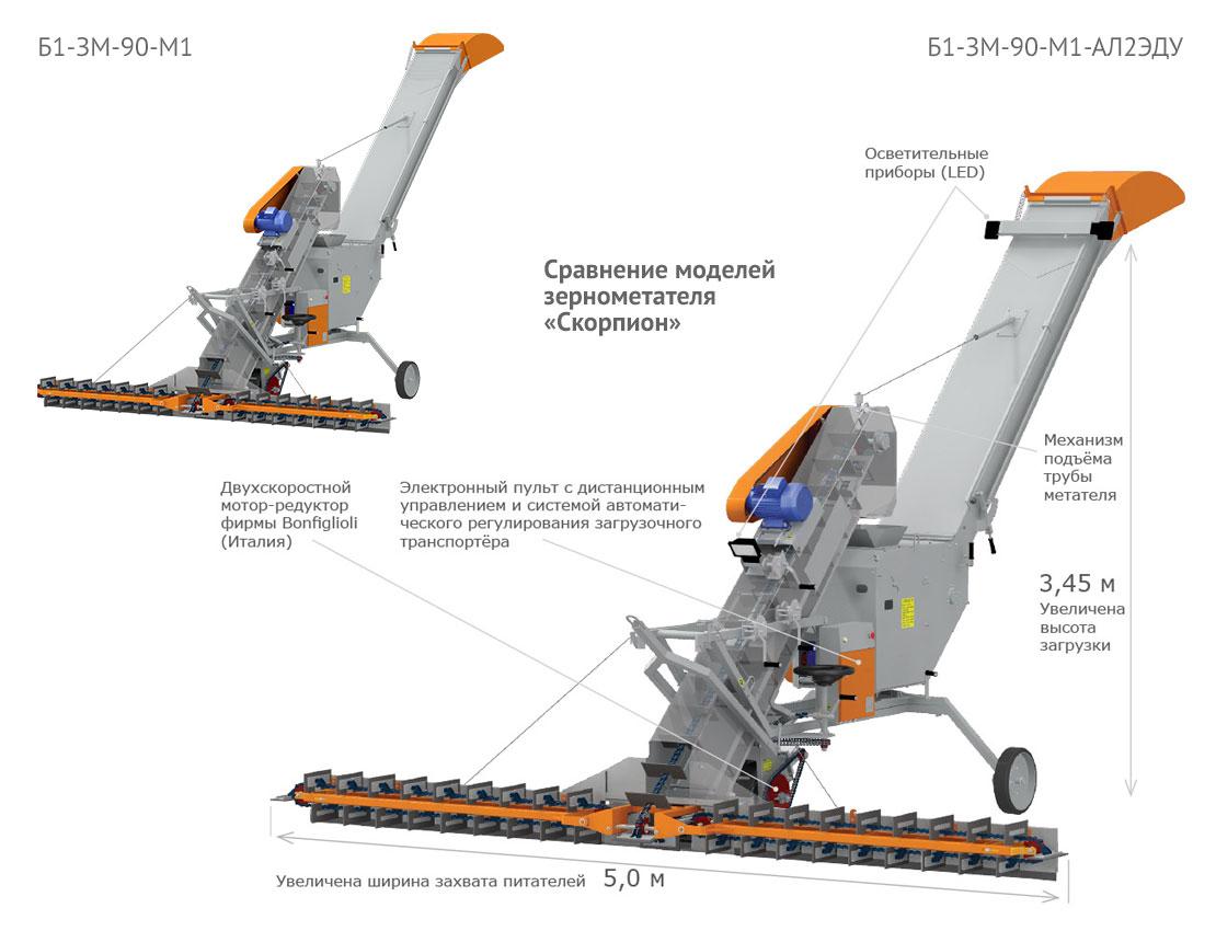 Сравнение моделей зернометателя Скорпион
